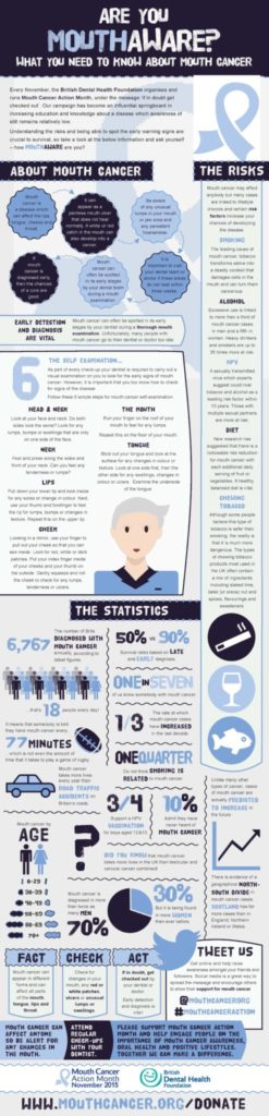 Mouth Cancer-Infographic