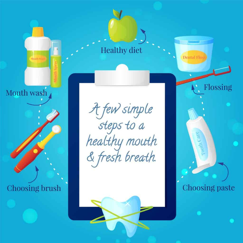 a diagram saying a few simple steps to a healthy mouth. Floss helps.