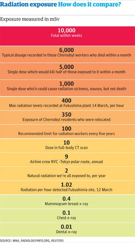 chart puts dental x-ray safety into perspective. It is lowest of list