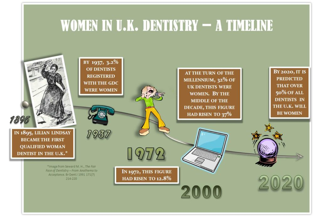 BDA infographic aabout increase of women dentists. SpaDental
