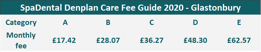 Chart of Denplan Care fees at Glastonbury 2020