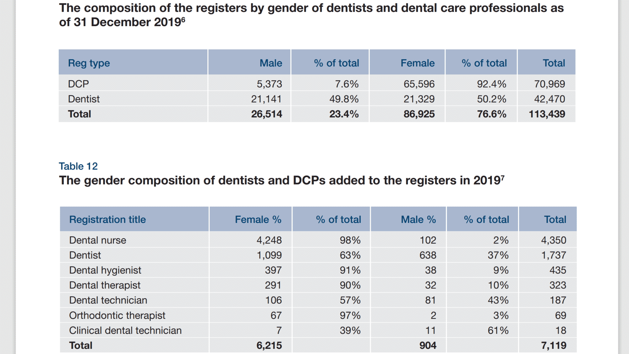 statistics show over 50% women are dentists choose to challenge